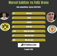 Marcel Sabitzer vs Felix Kroos h2h player stats