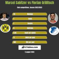 Marcel Sabitzer vs Florian Grillitsch h2h player stats