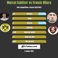 Marcel Sabitzer vs Franck Ribery h2h player stats