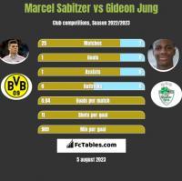 Marcel Sabitzer vs Gideon Jung h2h player stats
