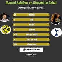 Marcel Sabitzer vs Giovani Lo Celso h2h player stats