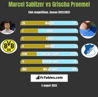 Marcel Sabitzer vs Grischa Proemel h2h player stats