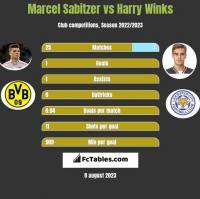 Marcel Sabitzer vs Harry Winks h2h player stats
