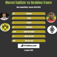 Marcel Sabitzer vs Ibrahima Traore h2h player stats