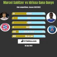 Marcel Sabitzer vs Idrissa Gana Gueye h2h player stats