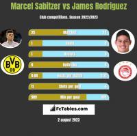 Marcel Sabitzer vs James Rodriguez h2h player stats