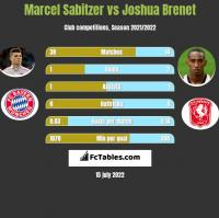 Marcel Sabitzer vs Joshua Brenet h2h player stats
