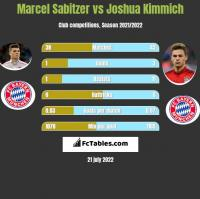 Marcel Sabitzer vs Joshua Kimmich h2h player stats