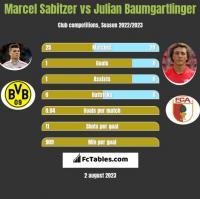 Marcel Sabitzer vs Julian Baumgartlinger h2h player stats