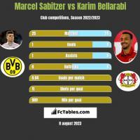 Marcel Sabitzer vs Karim Bellarabi h2h player stats