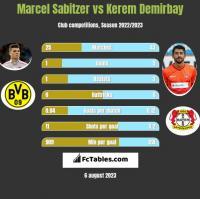 Marcel Sabitzer vs Kerem Demirbay h2h player stats