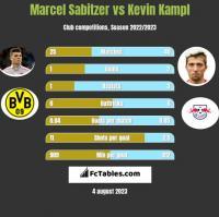 Marcel Sabitzer vs Kevin Kampl h2h player stats