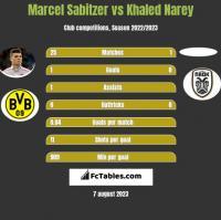 Marcel Sabitzer vs Khaled Narey h2h player stats