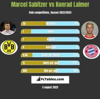 Marcel Sabitzer vs Konrad Laimer h2h player stats