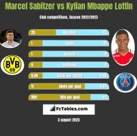 Marcel Sabitzer vs Kylian Mbappe Lottin h2h player stats