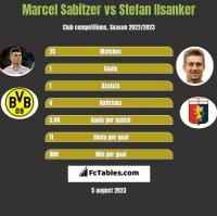 Marcel Sabitzer vs Stefan Ilsanker h2h player stats