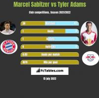 Marcel Sabitzer vs Tyler Adams h2h player stats