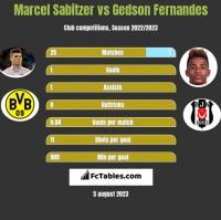 Marcel Sabitzer vs Gedson Fernandes h2h player stats