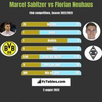 Marcel Sabitzer vs Florian Neuhaus h2h player stats