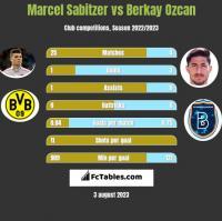 Marcel Sabitzer vs Berkay Ozcan h2h player stats