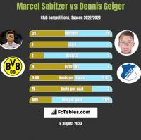 Marcel Sabitzer vs Dennis Geiger h2h player stats