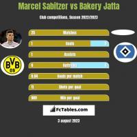 Marcel Sabitzer vs Bakery Jatta h2h player stats