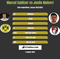 Marcel Sabitzer vs Justin Kluivert h2h player stats