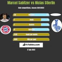 Marcel Sabitzer vs Niclas Stierlin h2h player stats