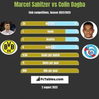 Marcel Sabitzer vs Colin Dagba h2h player stats