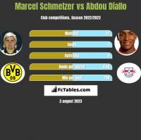 Marcel Schmelzer vs Abdou Diallo h2h player stats