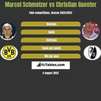 Marcel Schmelzer vs Christian Guenter h2h player stats