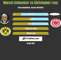 Marcel Schmelzer vs Christopher Lenz h2h player stats