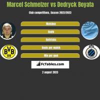 Marcel Schmelzer vs Dedryck Boyata h2h player stats