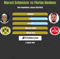 Marcel Schmelzer vs Florian Huebner h2h player stats