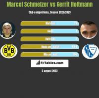 Marcel Schmelzer vs Gerrit Holtmann h2h player stats