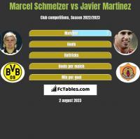 Marcel Schmelzer vs Javier Martinez h2h player stats