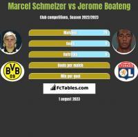 Marcel Schmelzer vs Jerome Boateng h2h player stats