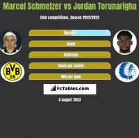 Marcel Schmelzer vs Jordan Torunarigha h2h player stats