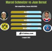 Marcel Schmelzer vs Juan Bernat h2h player stats