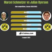 Marcel Schmelzer vs Julian Ryerson h2h player stats