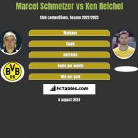 Marcel Schmelzer vs Ken Reichel h2h player stats
