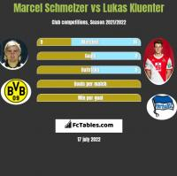 Marcel Schmelzer vs Lukas Kluenter h2h player stats