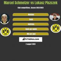 Marcel Schmelzer vs Łukasz Piszczek h2h player stats