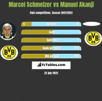 Marcel Schmelzer vs Manuel Akanji h2h player stats