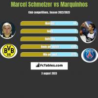 Marcel Schmelzer vs Marquinhos h2h player stats