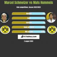 Marcel Schmelzer vs Mats Hummels h2h player stats