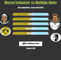 Marcel Schmelzer vs Matthias Ginter h2h player stats