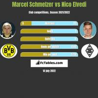 Marcel Schmelzer vs Nico Elvedi h2h player stats