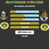 Marcel Schmelzer vs Nico Schulz h2h player stats