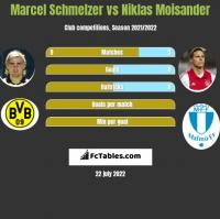 Marcel Schmelzer vs Niklas Moisander h2h player stats